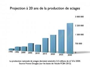 Graphique production de sciages